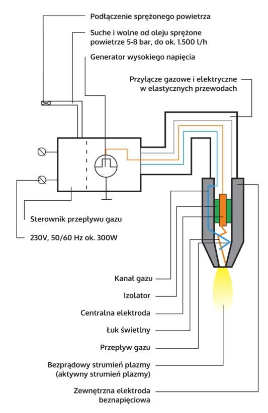 atmosferyczna schemat